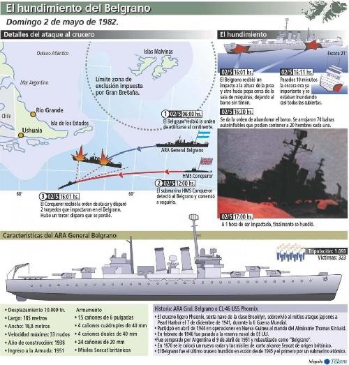 """Hoy 2 de mayo es el  """"Día Nacional del Crucero A.R.A. General Belgrano"""","""