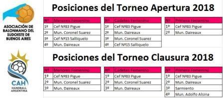 Handball Femenino - El Cef 83 se quedó con todo en el torneo de la Asociación.