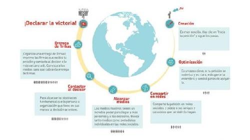El barómetro de Change.org: qué piden los argentinos a cuatro días de las elecciones presidenciales