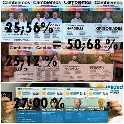 Cambiemos Buenos Aires 50, 68 % - Unidad Ciudadana 27 %  en las Paso en el Distrito de Saavedra