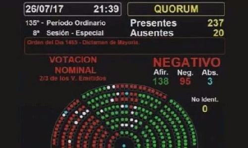 Julio De Vido consiguió quedarse en Diputados con 95 apoyos y 3 abstenciones - UNO POR UNO TODOS LOS NOMBRES DE LOS VOTOS