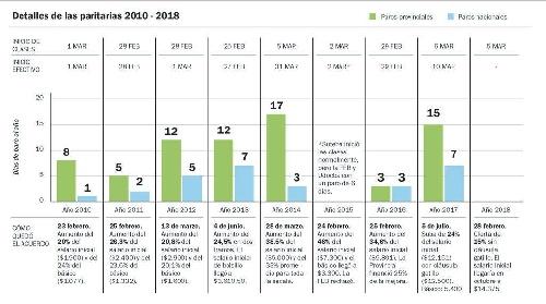 Cada 13 dias y medio hay uno sin clases por paro docente  en Provincia de Buenos Aires