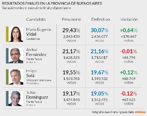 Vidal amplió su ventaja en provincia