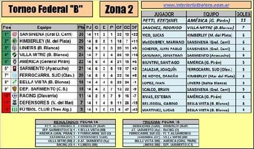 Federal B - Deportivo Sarmiento empató con Bella Vista. Los datos de una nueva fecha.