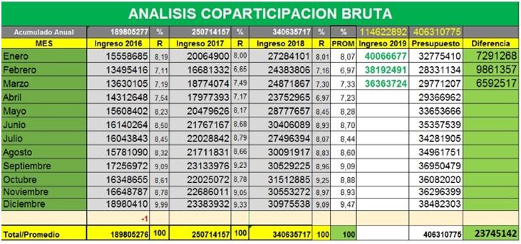 Los concejales de Cambiemos informan que la municipalidad recibió de la Provincia $ 23.000.000 más de lo presupuestado en los primeros 3 meses del año