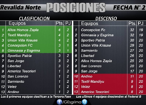 TFA - Con dos goles de Martín Prost el lobo entrerriano batió a Libertad de Sunchales