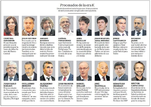 La corrupción K: ya hay 16 ex funcionarios procesados que deben rendir cuentas ante la Justicia