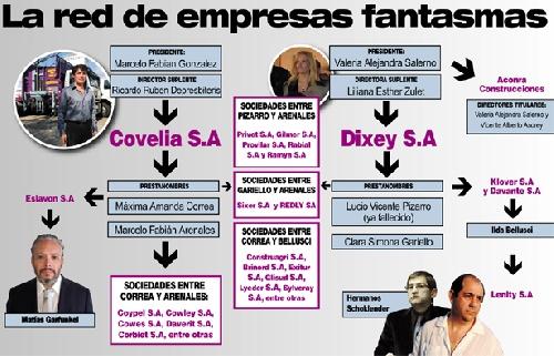 Moyano y otros, Covelia, empresas fantasmas y directorios familiares