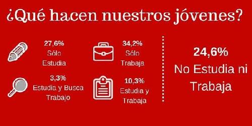 Más de un millón de jóvenes argentinos no estudia ni trabaja