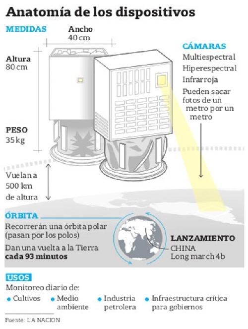 Fresco y Batata:  los nanosatélites argentinos en el espacio