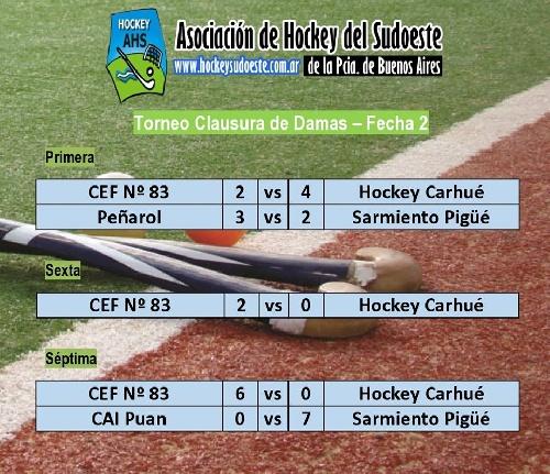 Hockey Femenino - Peñarol derrotó a Sarmiento y el Cef cayó ante el Hockey Carhué en 1ra división.