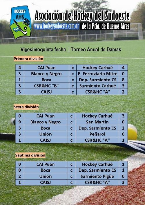 Hockey Femenino - Fecha libre para el CEF 83, y derrotas para Peñarol y Sarmiento en 6ta y 7ma.