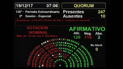 Diputados aprobó la ley tras 12 horas de debate y una jornada cargada de violencia