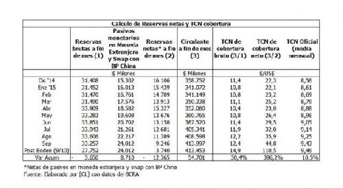 Aseguran que las reservas netas no llegan a los US$4.000 millones