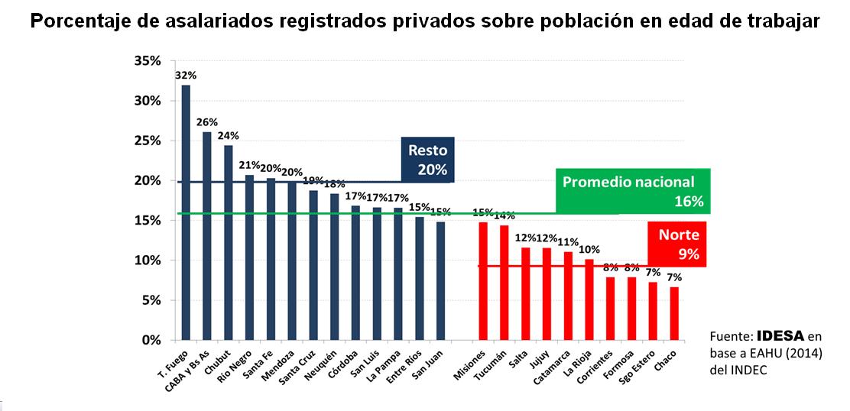 El imperio del empleo en negro - Solo 1º de cada 6 argentinos tiene trabajo  formal con derechos