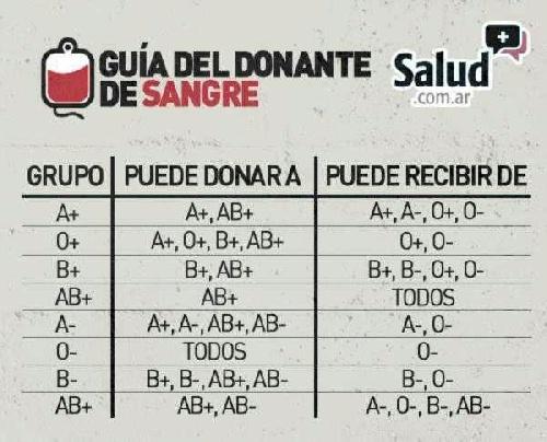 Llamado a la solidaridad: donación de sangre